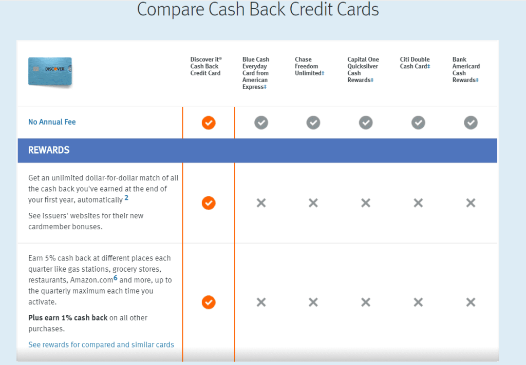 Discover card benefits